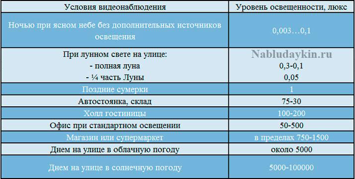 Таблица с примерными уровнями освещенности