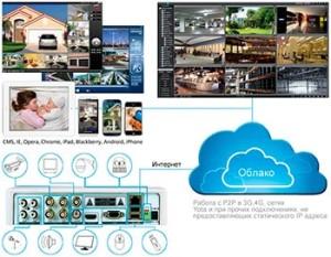 Видеонаблюдение через облако