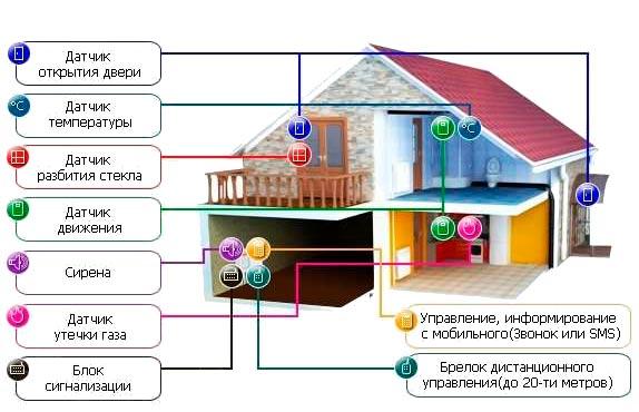 Домашняя система GSM сигнализации