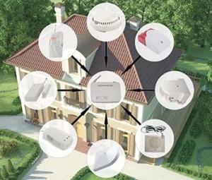 Охранная GSM система для дома