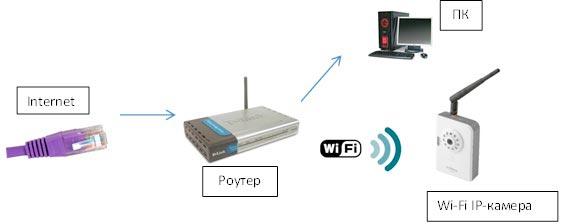 Схема подключения ip камеры через poe