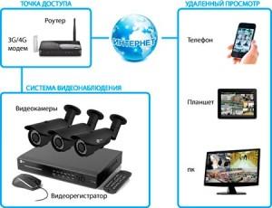 Система удаленного видеонаблюдения через интернет