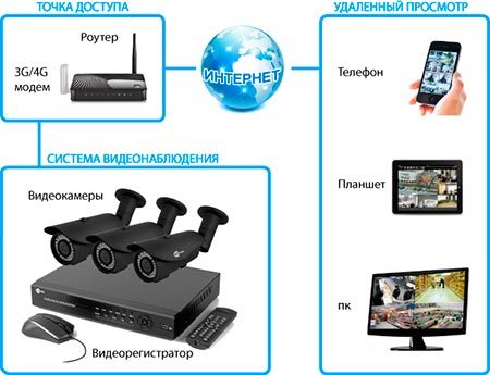 Настройка удаленный просмотр 3g видеорегистратора dvr-mirror зеркало с видеорегистратором