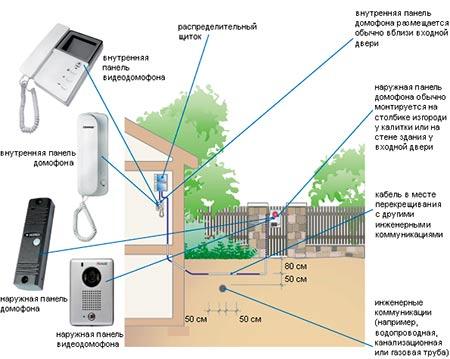 Схема подключения видеодомофона в частном доме