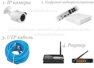 Составляющие удаленной системы видеонаблюдения