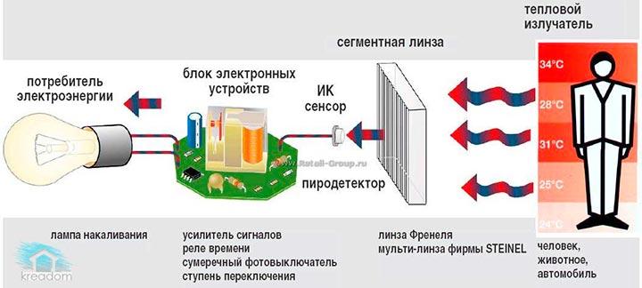 Принцип действия и устройство ИК датчика