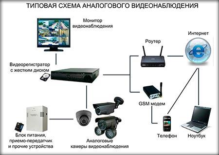 Схема подключения регистратора к ПК и интернету