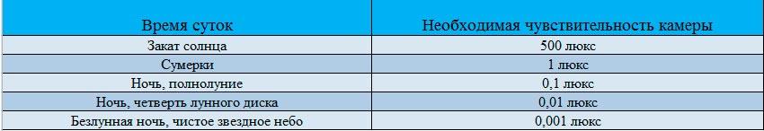 Таблица чувствительности IP камер