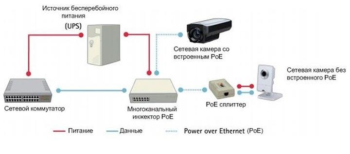 Схема питания на ip камеру по витой паре