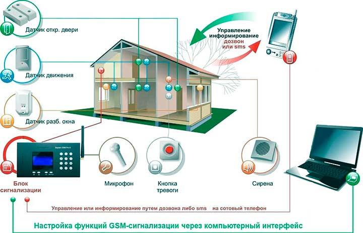 Установка и настройка GSM сигнализации