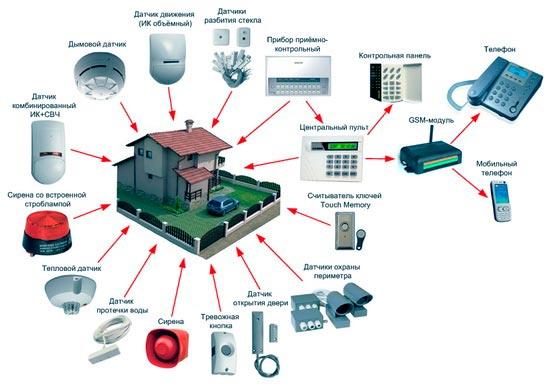 Функциональные элементы GSM сигнализации