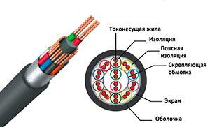 ТППэп кабель