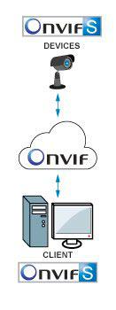 ONVIF профиль S