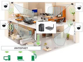 Наблюдение в офис через интернет