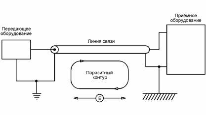 parazitnyj-kontur