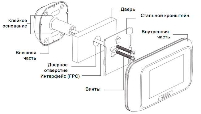 Схема установки видеоглазка