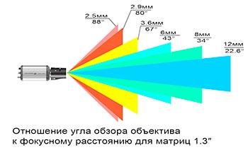 Техническое задание на проектирование систем видеонаблюдения