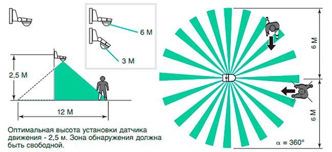 datchik-s-uglom-obzora-360-gradusov