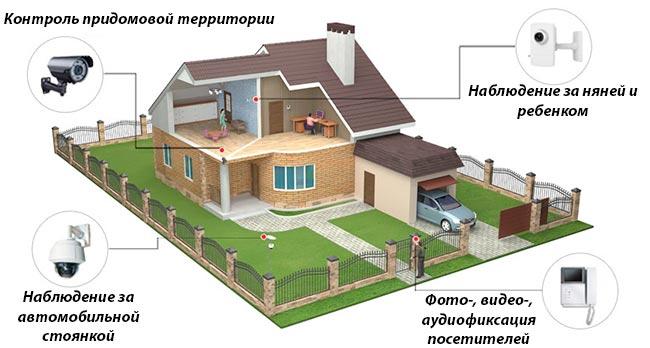 sistema-domashnego-nablyudeniya