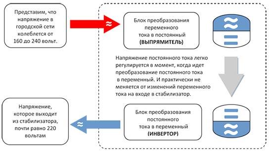 invertornye-stabilizatory