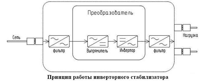 princip-raboty-stabilizatora-2