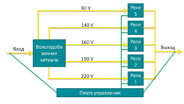 princip-raboty-stabilizatora-3
