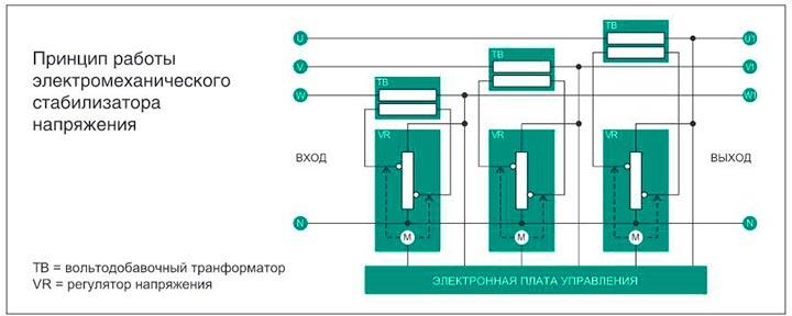 princip-raboty-elektromexanicheskogo