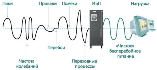 stabilizaciya-napryazheniya