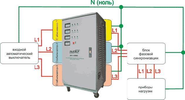 330Стабилизатор напряжения для частного дома